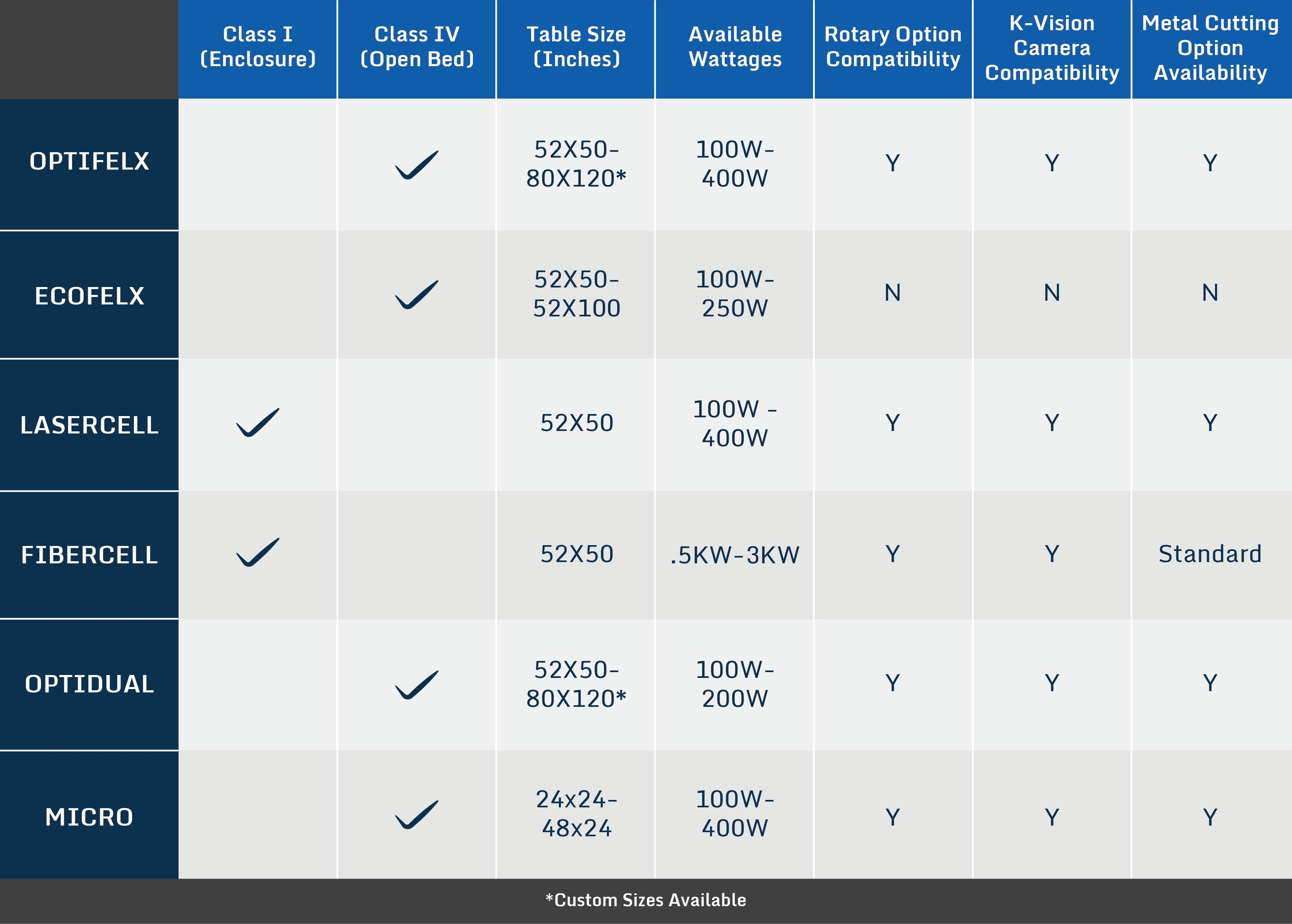 Laser engraving wattage comparison chart